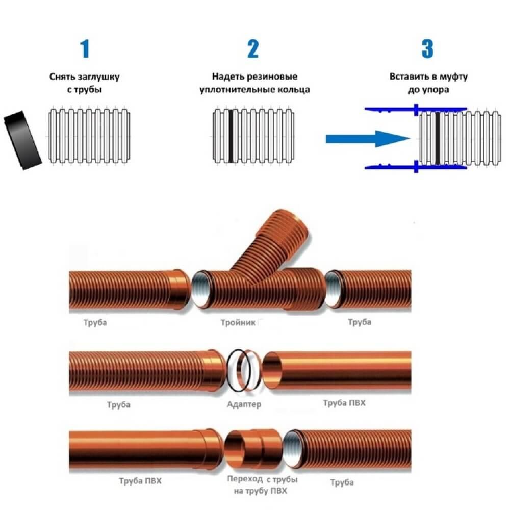 Способы соединения гофрированных труб фото